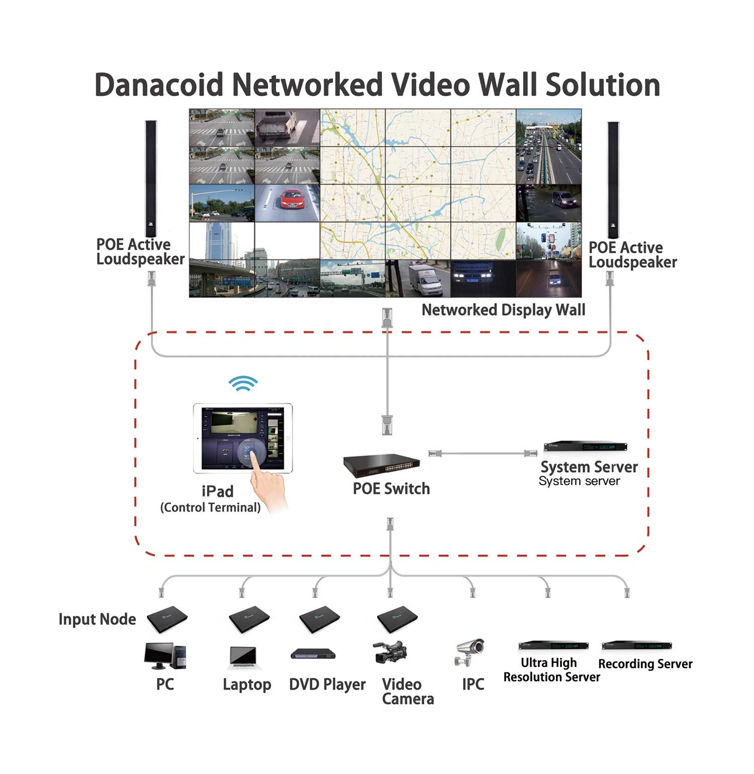Danacoid Networked Video Wall Solution